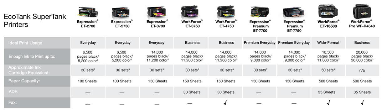 Epson Ecotank comparison table