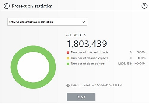ESET Protection Statistics